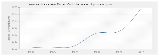 Maclas : Cubic interpolation of population growth