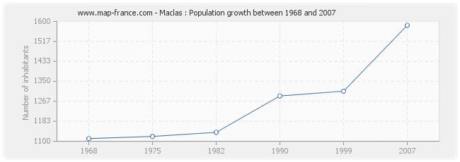 Population Maclas