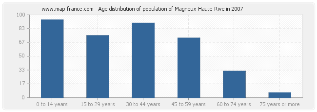 Age distribution of population of Magneux-Haute-Rive in 2007