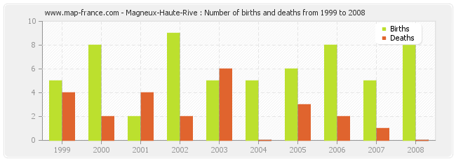 Magneux-Haute-Rive : Number of births and deaths from 1999 to 2008