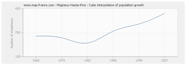 Magneux-Haute-Rive : Cubic interpolation of population growth