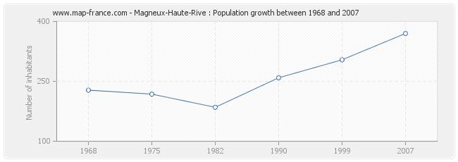 Population Magneux-Haute-Rive