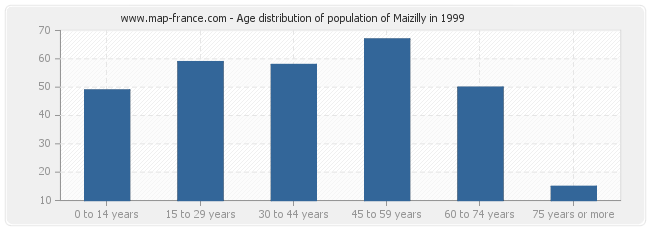 Age distribution of population of Maizilly in 1999