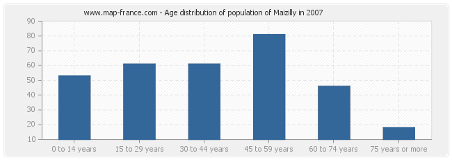 Age distribution of population of Maizilly in 2007
