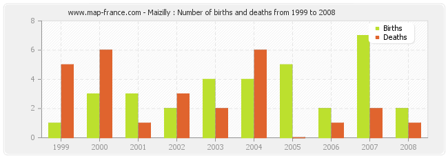 Maizilly : Number of births and deaths from 1999 to 2008
