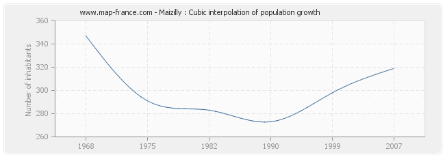 Maizilly : Cubic interpolation of population growth