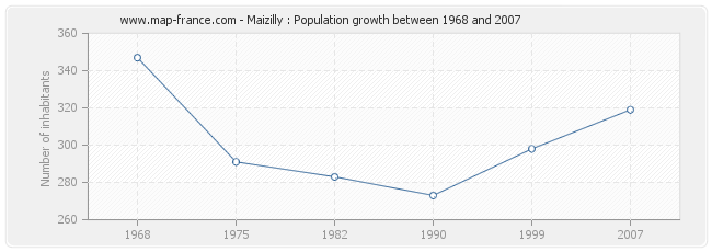 Population Maizilly