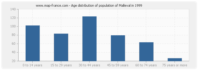 Age distribution of population of Malleval in 1999