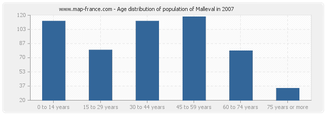 Age distribution of population of Malleval in 2007