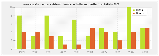 Malleval : Number of births and deaths from 1999 to 2008