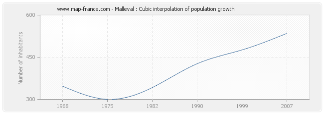 Malleval : Cubic interpolation of population growth