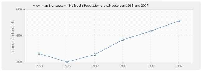 Population Malleval
