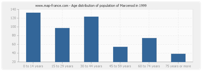 Age distribution of population of Marcenod in 1999