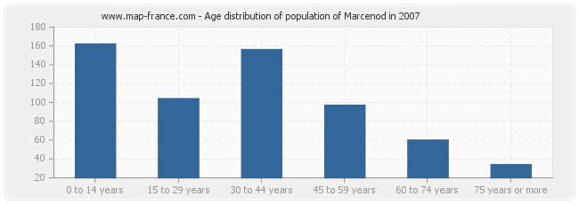 Age distribution of population of Marcenod in 2007