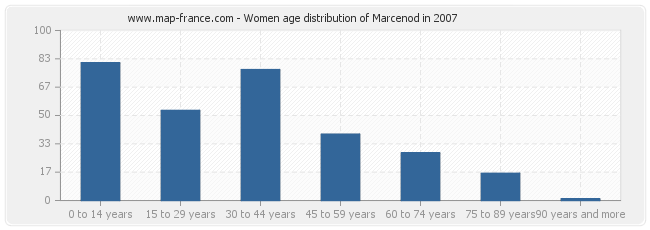 Women age distribution of Marcenod in 2007