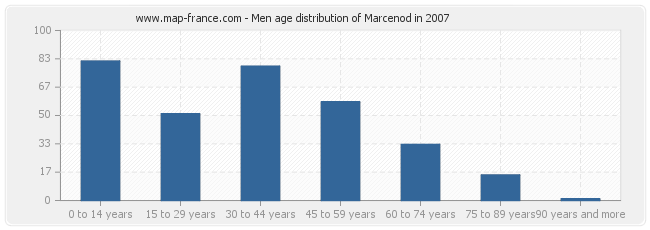 Men age distribution of Marcenod in 2007