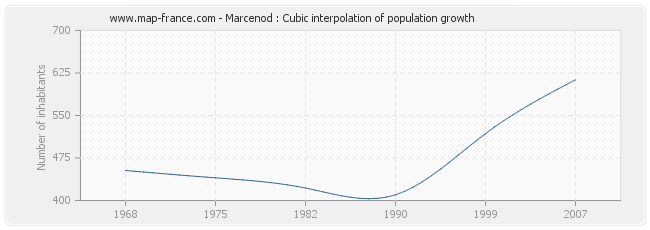 Marcenod : Cubic interpolation of population growth