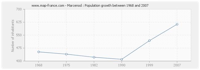 Population Marcenod