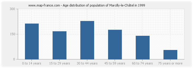 Age distribution of population of Marcilly-le-Châtel in 1999