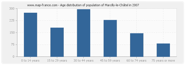 Age distribution of population of Marcilly-le-Châtel in 2007