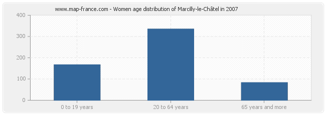 Women age distribution of Marcilly-le-Châtel in 2007