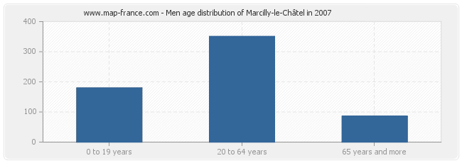 Men age distribution of Marcilly-le-Châtel in 2007