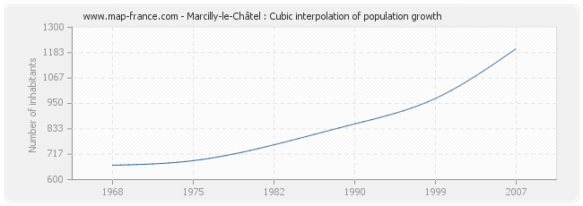 Marcilly-le-Châtel : Cubic interpolation of population growth