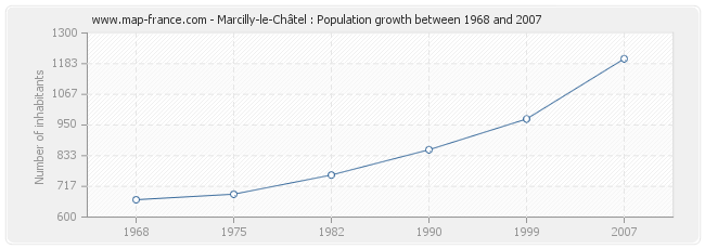 Population Marcilly-le-Châtel