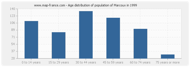 Age distribution of population of Marcoux in 1999