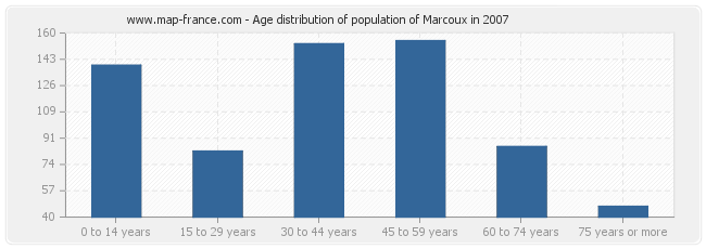 Age distribution of population of Marcoux in 2007