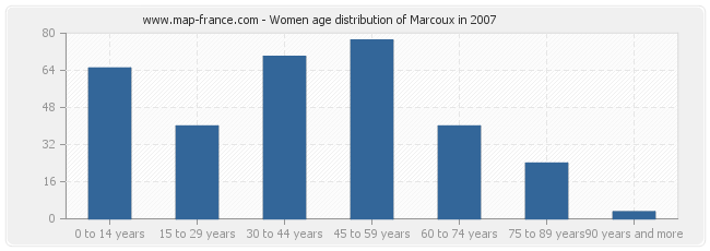 Women age distribution of Marcoux in 2007