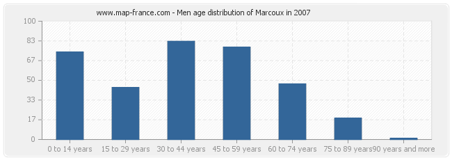 Men age distribution of Marcoux in 2007