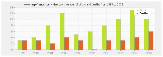 Marcoux : Number of births and deaths from 1999 to 2008