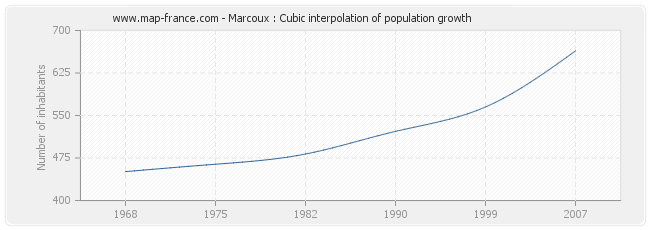 Marcoux : Cubic interpolation of population growth