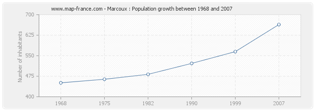 Population Marcoux