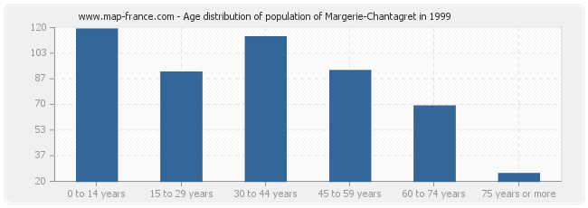 Age distribution of population of Margerie-Chantagret in 1999