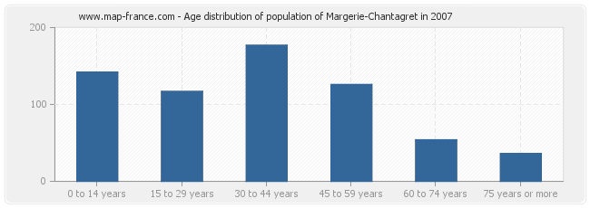 Age distribution of population of Margerie-Chantagret in 2007