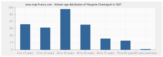 Women age distribution of Margerie-Chantagret in 2007