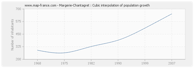 Margerie-Chantagret : Cubic interpolation of population growth