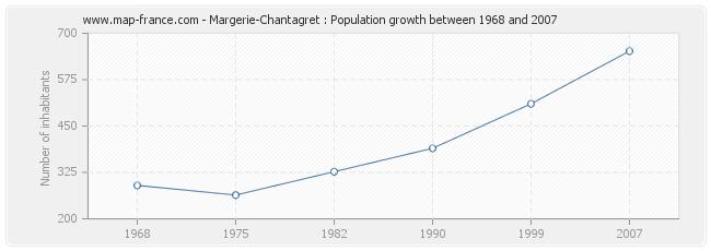 Population Margerie-Chantagret