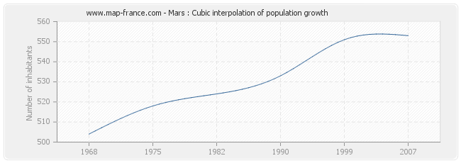 Mars : Cubic interpolation of population growth