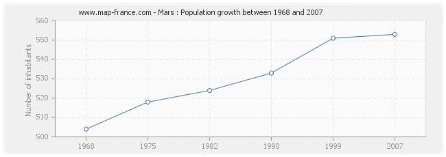 Population Mars