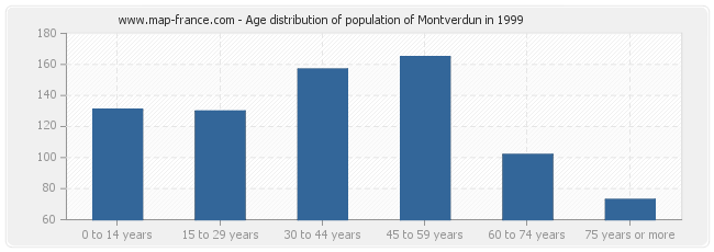 Age distribution of population of Montverdun in 1999