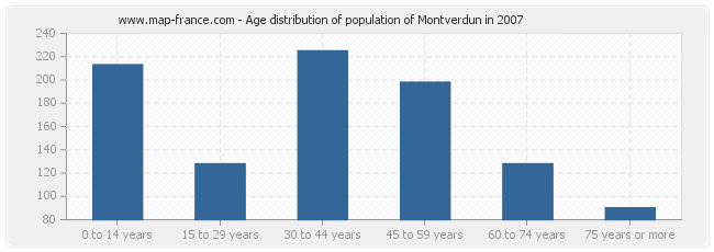Age distribution of population of Montverdun in 2007