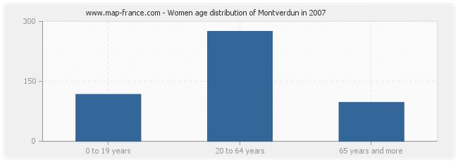 Women age distribution of Montverdun in 2007
