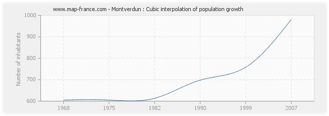 Montverdun : Cubic interpolation of population growth