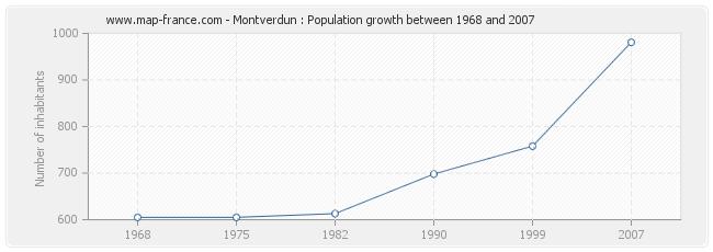 Population Montverdun