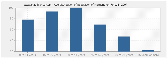 Age distribution of population of Mornand-en-Forez in 2007