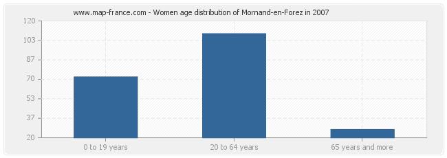 Women age distribution of Mornand-en-Forez in 2007