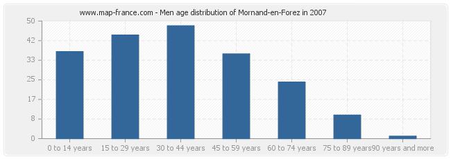 Men age distribution of Mornand-en-Forez in 2007